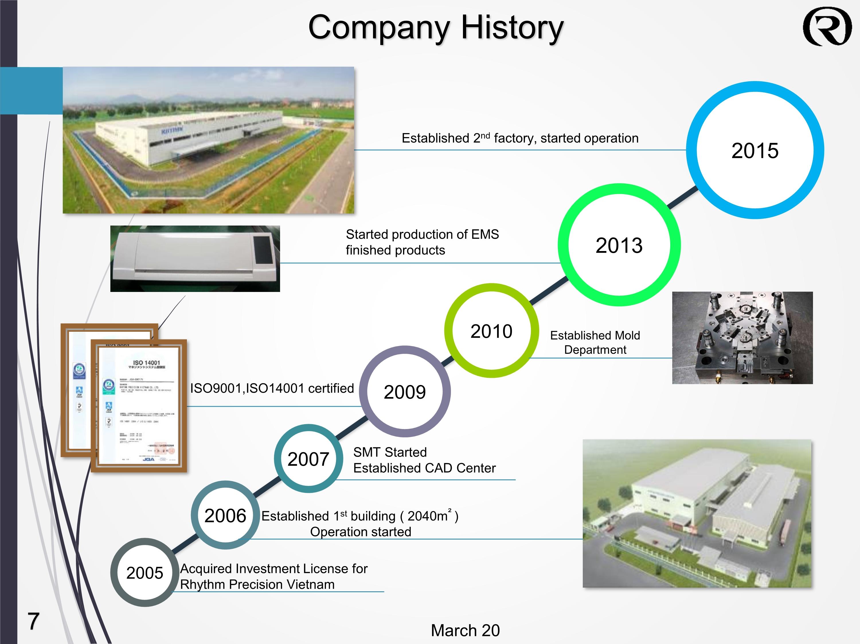 Lịch sử công ty